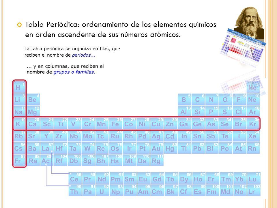 Periodos Número cuántico n (nivel de energía) ElementoCapa de valencia Periodo Mg 3s 2 3 Al 3s 2 3p 1 3 O 2s 2 2p 4 2 1 2 3 4 5 6 7