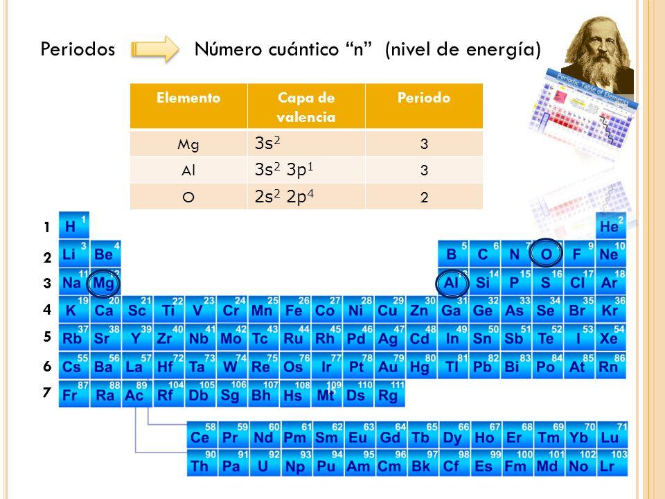 - + + - Tendencia o capacidad de un átomo, en una molécula, para atraer hacia sí los electrones en un enlace.