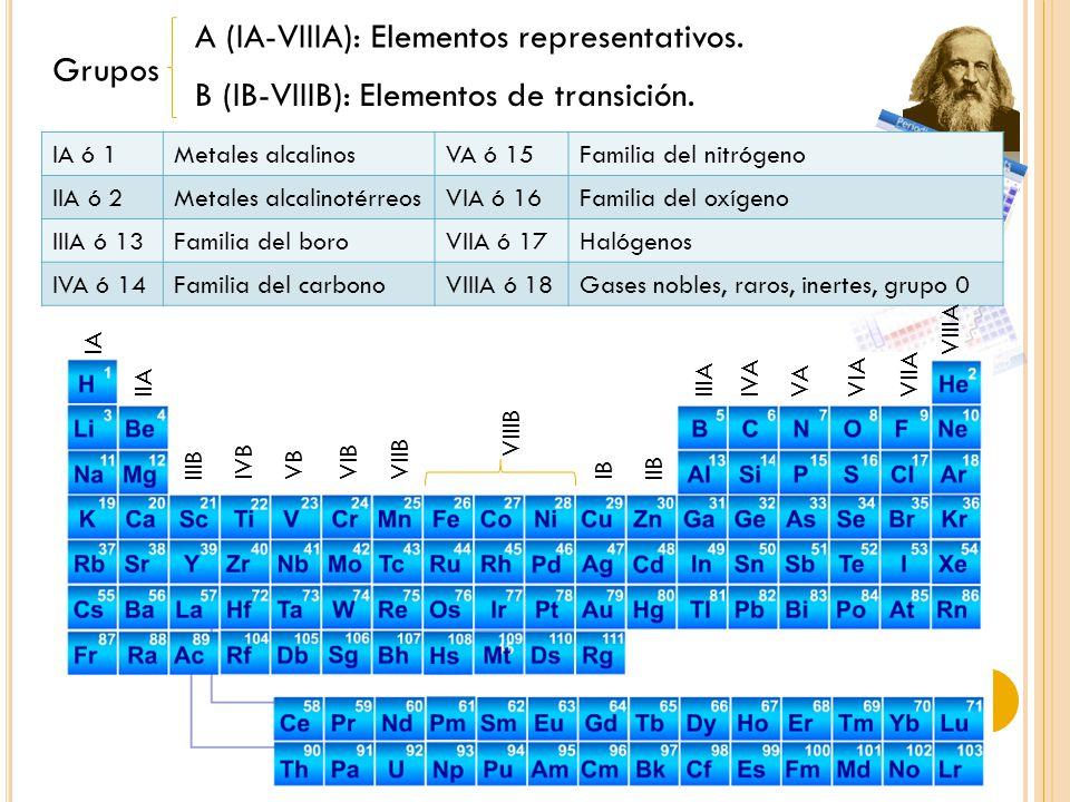 Grupos A (IA-VIIIA): Elementos representativos.B (IB-VIIIB): Elementos de transición.