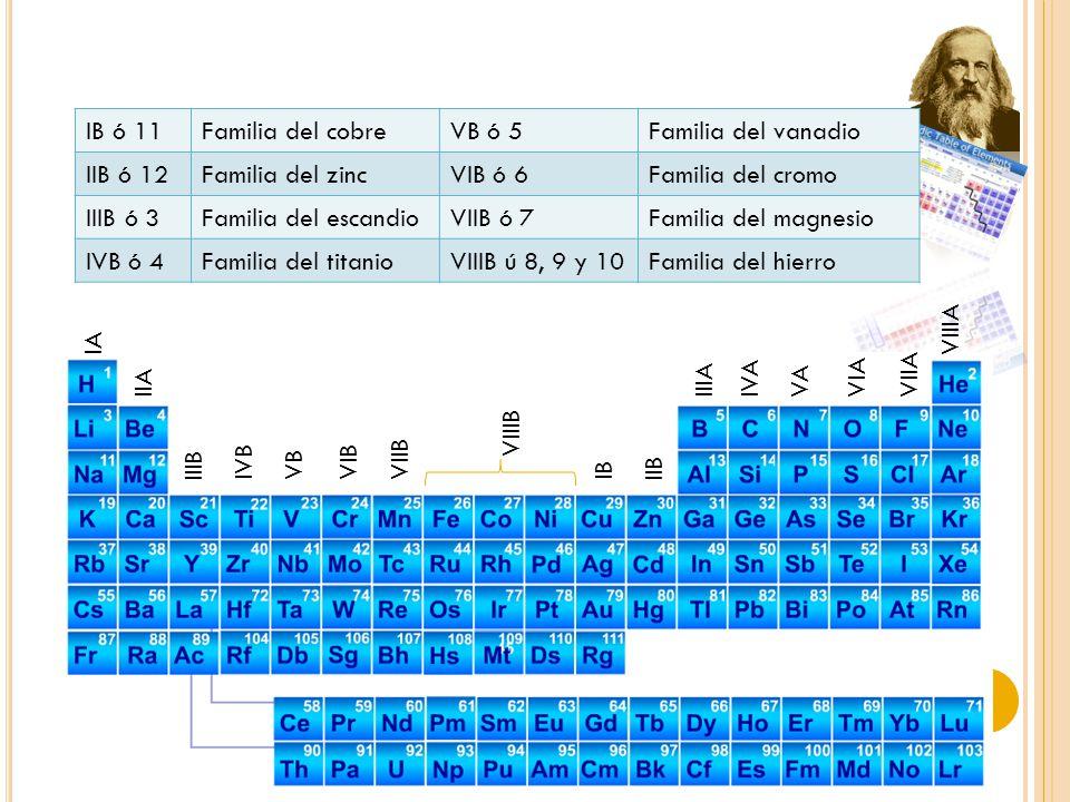 IA IIA IIIA IVA VA VIA VIIA VIIIA Grupos electrones de valencia ElementoCapa de valencia Electrones de valencia Grupo Mg 3s 2 2II A Cl 3s 2 3p 5 7VII A Al 3s 2 3p 1 3III A O 2s 2 2p 4 6VI A