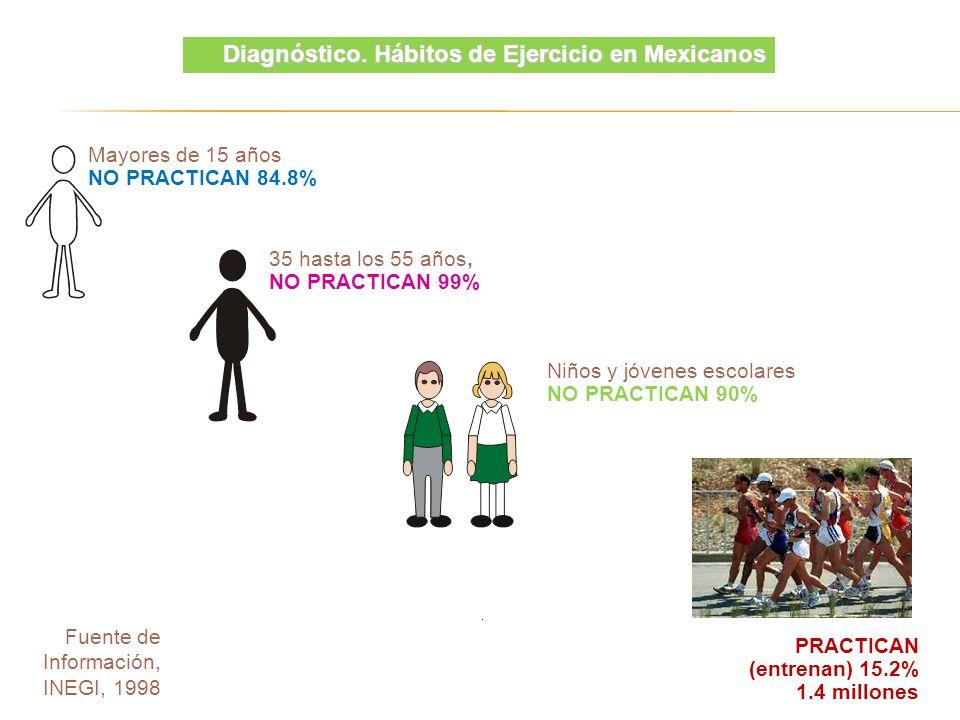 Fuente de Información, INEGI, 1998 Mayores de 15 años NO PRACTICAN 84.8% PRACTICAN (entrenan) 15.2% 1.4 millones 35 hasta los 55 años, NO PRACTICAN 99% Niños y jóvenes escolares NO PRACTICAN 90% Diagnóstico.