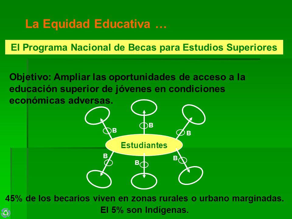 La Equidad Educativa … El Programa Nacional de Becas para Estudios Superiores Objetivo: Ampliar las oportunidades de acceso a la educación superior de jóvenes en condiciones económicas adversas.
