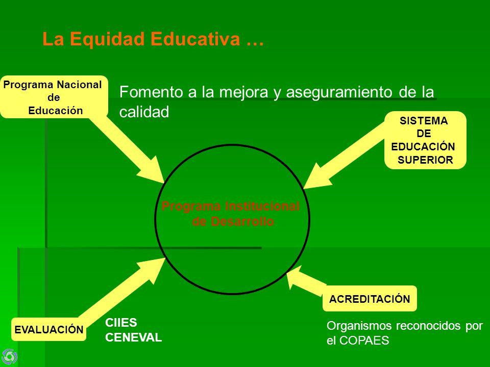 La Equidad Educativa … Programa Nacional de Educación Fomento a la mejora y aseguramiento de la calidad EVALUACIÓN CIIES CENEVAL SISTEMA DE EDUCACIÓN SUPERIOR ACREDITACIÓN Organismos reconocidos por el COPAES Programa Institucional de Desarrollo
