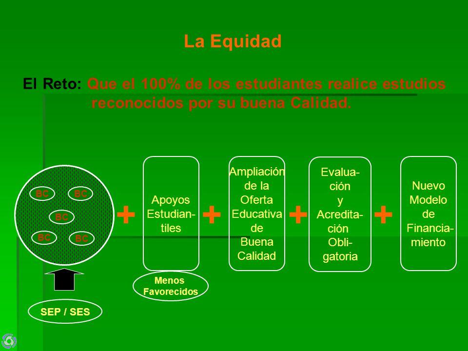 La Equidad El Reto: Que el 100% de los estudiantes realice estudios reconocidos por su buena Calidad. BC SEP / SES + Apoyos Estudian- tiles + Ampliaci