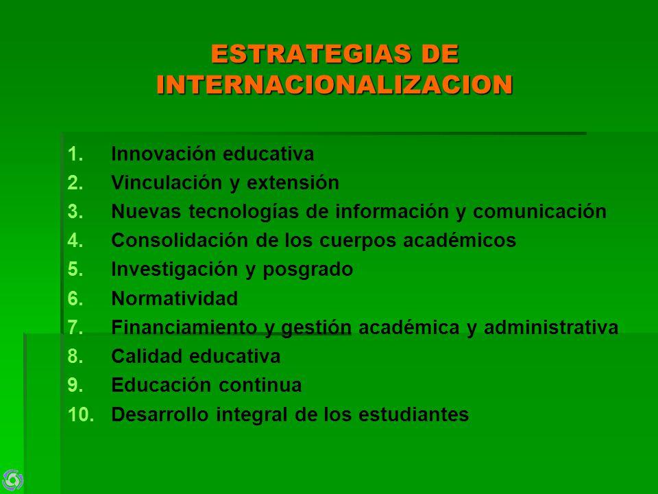 ESTRATEGIAS DE INTERNACIONALIZACION 1. 1.Innovación educativa 2. 2.Vinculación y extensión 3. 3.Nuevas tecnologías de información y comunicación 4. 4.
