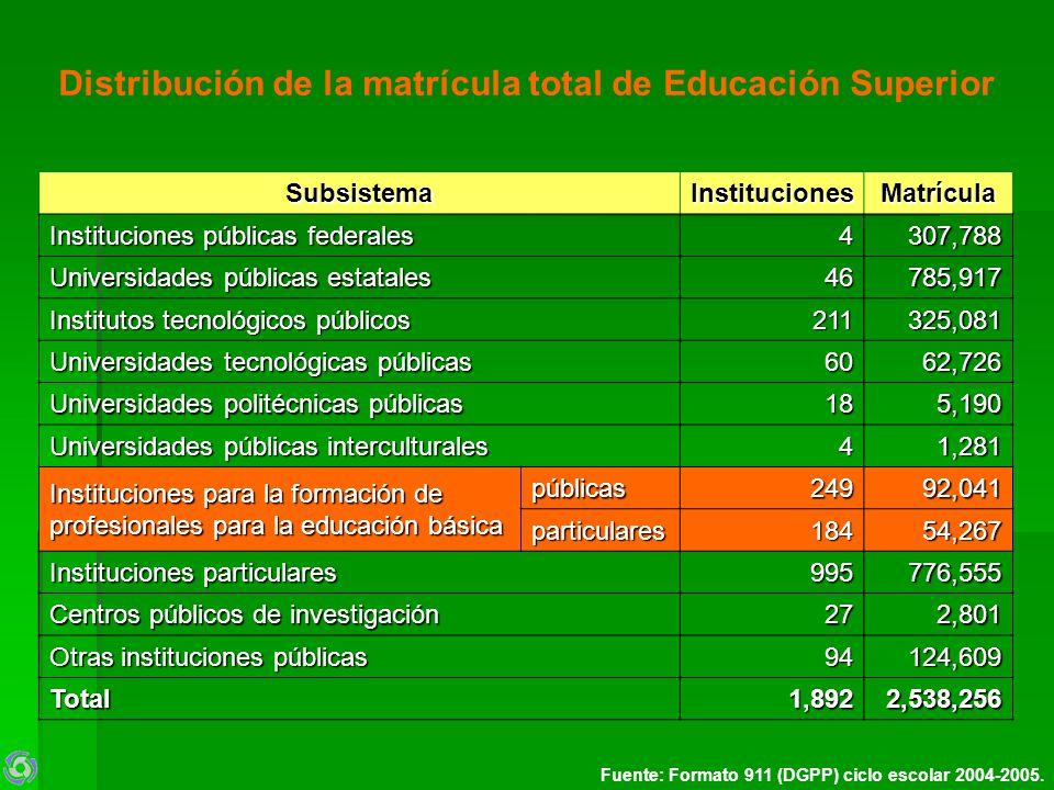 Distribución de la matrícula total de Educación Superior SubsistemaInstitucionesMatrícula Instituciones públicas federales 4307,788 Universidades públ