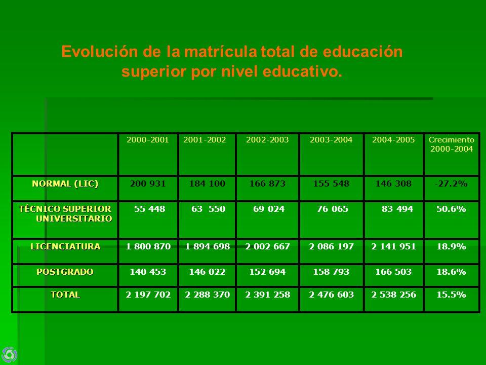 Evolución de la matrícula total de educación superior por nivel educativo. 2000-20012001-20022002-20032003-20042004-2005Crecimiento 2000-2004 NORMAL (