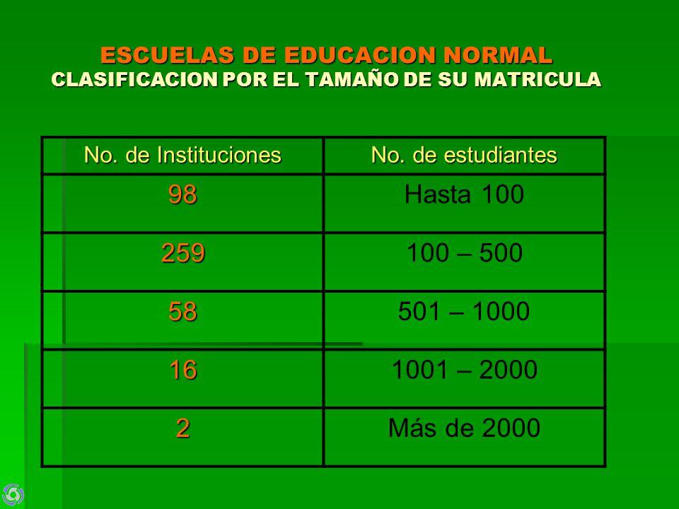 ESCUELAS DE EDUCACION NORMAL CLASIFICACION POR EL TAMAÑO DE SU MATRICULA No. de Instituciones No. de estudiantes 98Hasta 100 259100 – 500 58501 – 1000