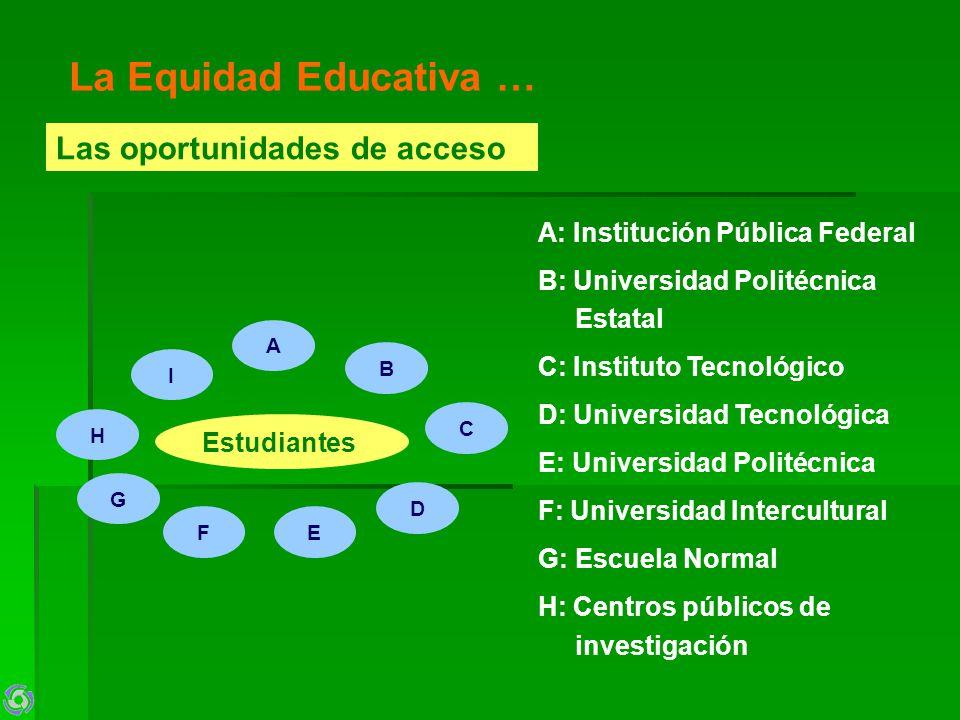 La Equidad Educativa … Las oportunidades de acceso Estudiantes A B C D EF G H I A: Institución Pública Federal B: Universidad Politécnica Estatal C: I