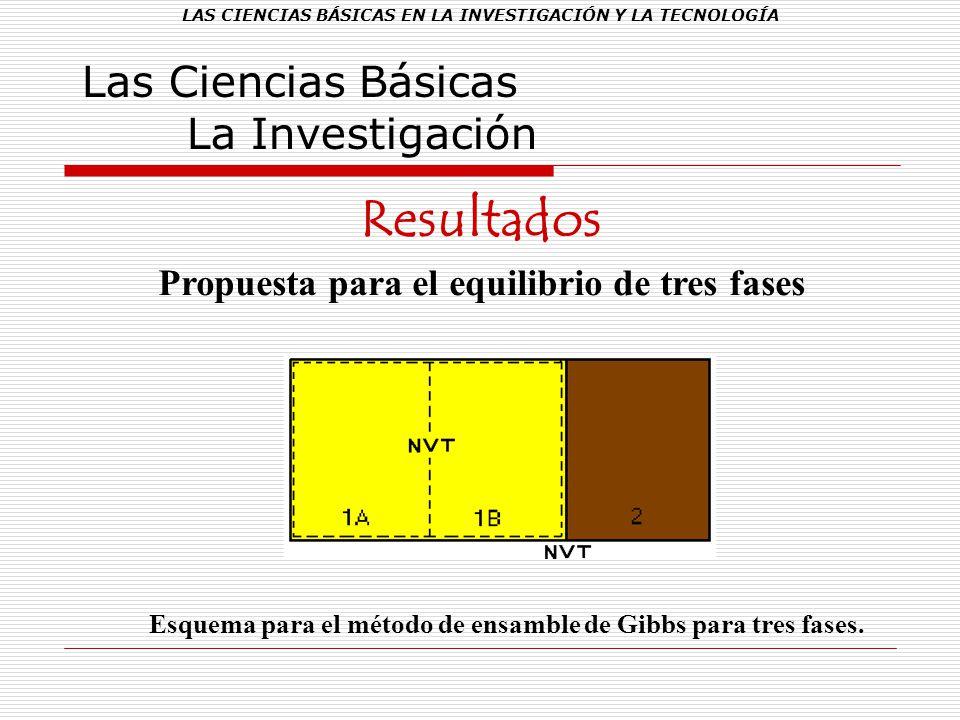 LAS CIENCIAS BÁSICAS EN LA INVESTIGACIÓN Y LA TECNOLOGÍA Las Ciencias Básicas La Investigación Resultados Propuesta para el equilibrio de tres fases E