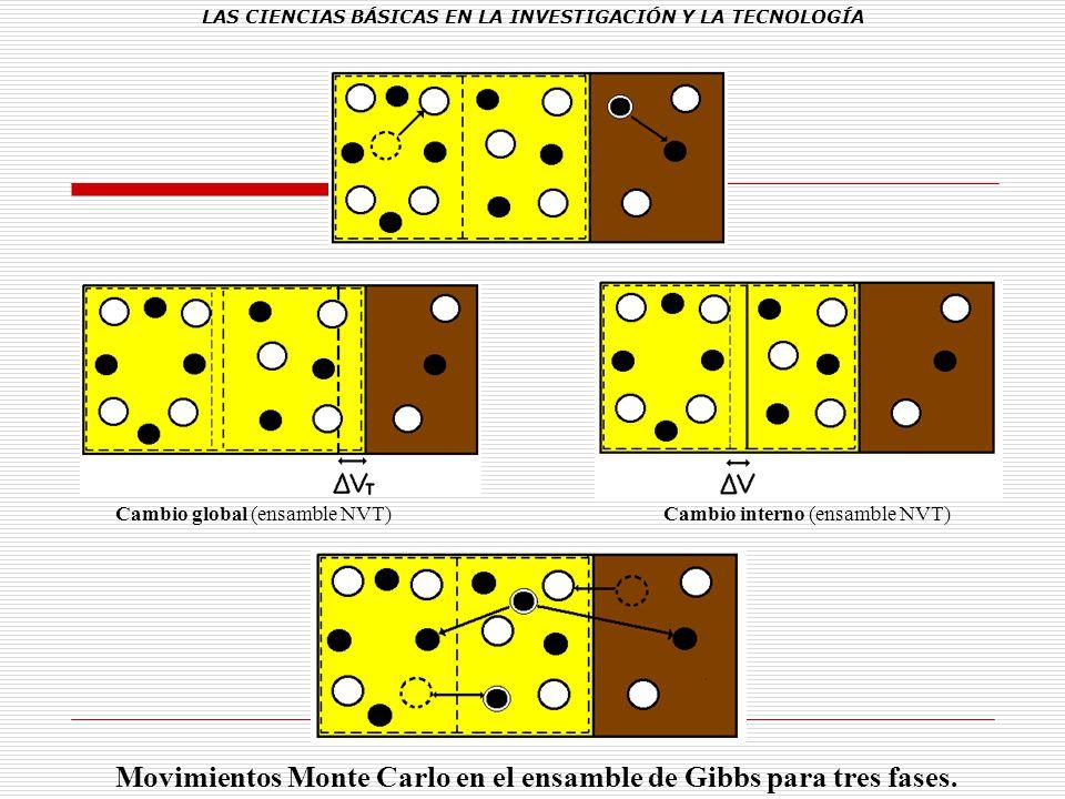 LAS CIENCIAS BÁSICAS EN LA INVESTIGACIÓN Y LA TECNOLOGÍA Cambio global (ensamble NVT) Cambio interno (ensamble NVT) Movimientos Monte Carlo en el ensa