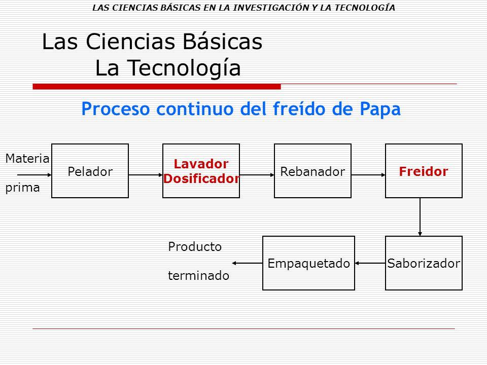 LAS CIENCIAS BÁSICAS EN LA INVESTIGACIÓN Y LA TECNOLOGÍA Las Ciencias Básicas La Tecnología Proceso continuo del freído de Papa Pelador Lavador Dosifi