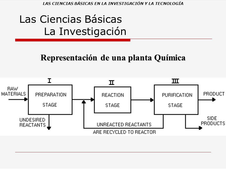 LAS CIENCIAS BÁSICAS EN LA INVESTIGACIÓN Y LA TECNOLOGÍA Las Ciencias Básicas La Investigación Representación de una planta Química