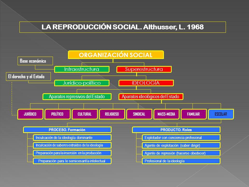 ORGANIZACIÓN SOCIAL InfraestructuraSuperestructura Base económica Jurídico-políticoIDEOLOGÍA El derecho y el Estado Aparatos represivos del EstadoApar