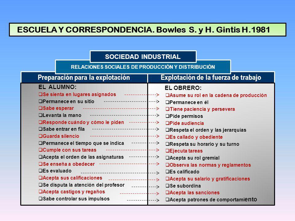 Explotación de la fuerza de trabajoPreparación para la explotación RELACIONES SOCIALES DE PRODUCCIÓN Y DISTRIBUCIÓN ESCUELA Y CORRESPONDENCIA. Bowles