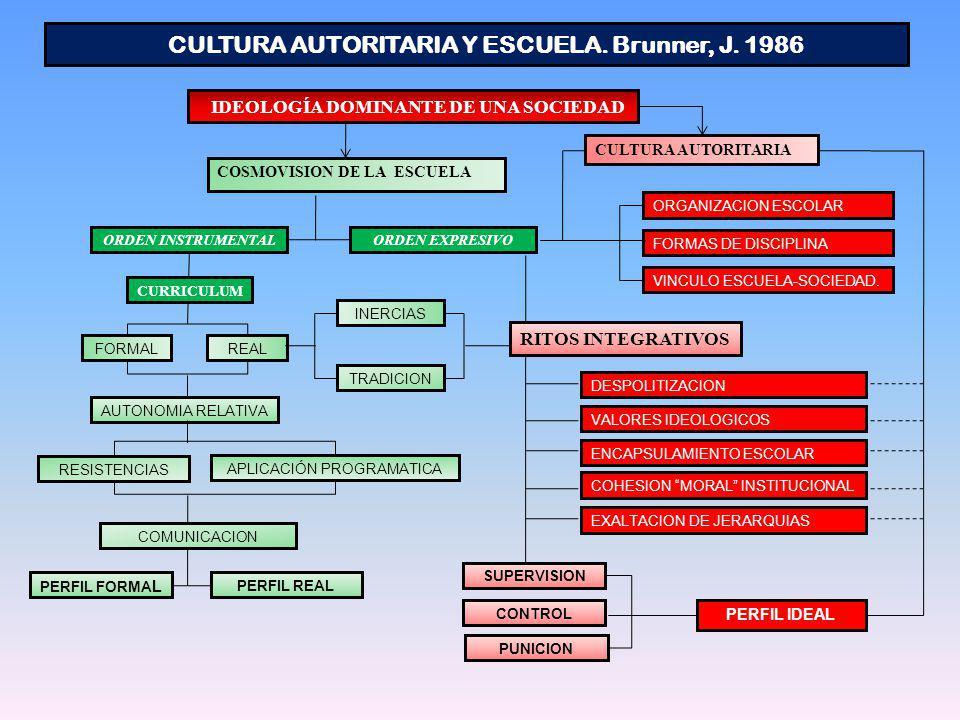 COSMOVISION DE LA ESCUELA ORGANIZACION ESCOLAR FORMAS DE DISCIPLINA VINCULO ESCUELA-SOCIEDAD. ORDEN INSTRUMENTALORDEN EXPRESIVO CURRICULUM FORMALREAL