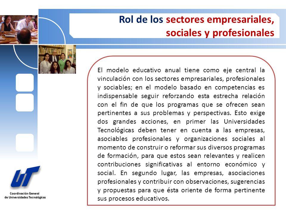Coordinación General de Universidades Tecnológicas de Universidades Tecnológicas Rol de los sectores empresariales, sociales y profesionales El modelo