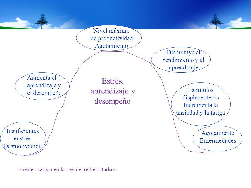 Estrés, aprendizaje y desempeño Fuente: Basada en la Ley de Yerkes-Dodson Insuficientes eustrés Desmotivación Aumenta el aprendizaje y el desempeño Ni