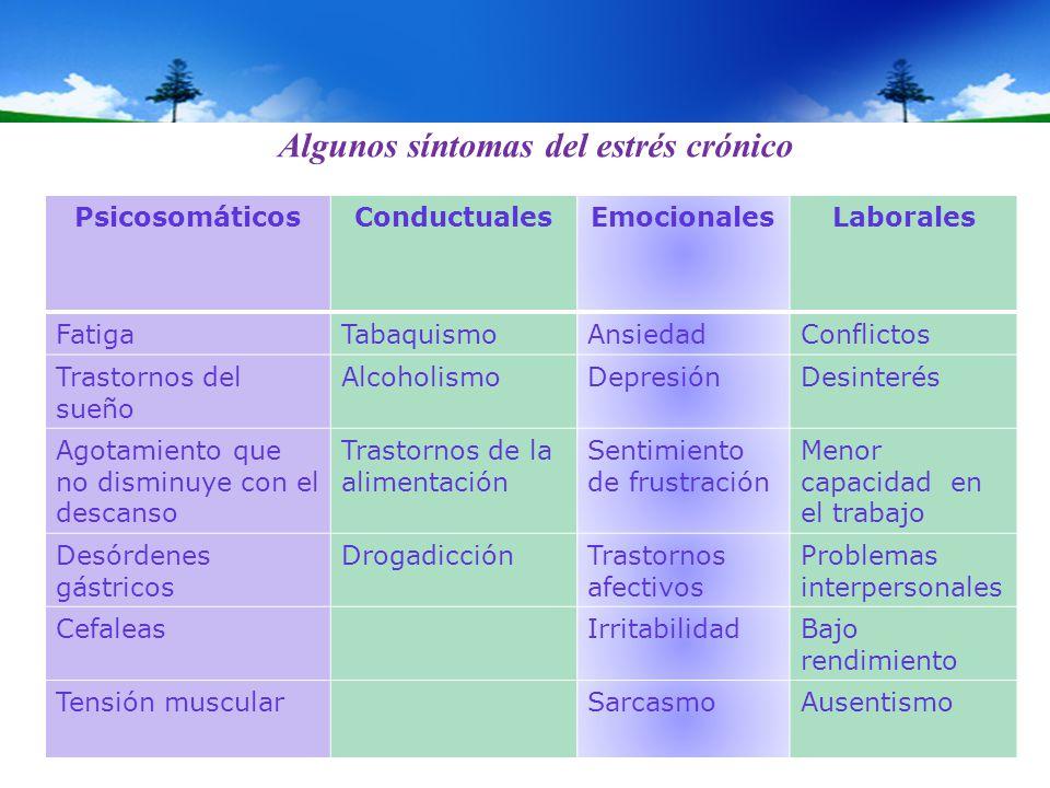Algunos síntomas del estrés crónico PsicosomáticosConductualesEmocionalesLaborales FatigaTabaquismoAnsiedadConflictos Trastornos del sueño Alcoholismo