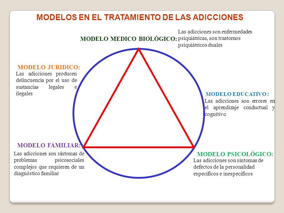 Las adicciones son errores en el aprendizaje conductual y cognitivo MODELO MEDICO BIOLÓGICO: Las adicciones son enfermedades psiquiátricas, son trasto
