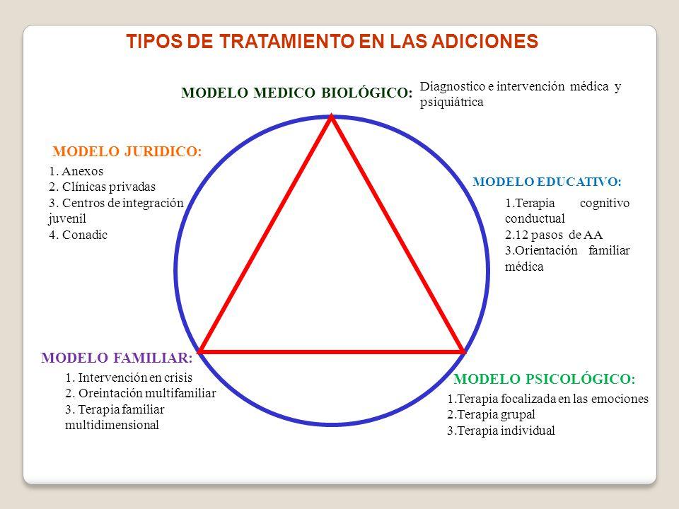 MODELO MEDICO BIOLÓGICO: MODELO EDUCATIVO: Diagnostico e intervención médica y psiquiátrica MODELO PSICOLÓGICO: 1.Terapia focalizada en las emociones