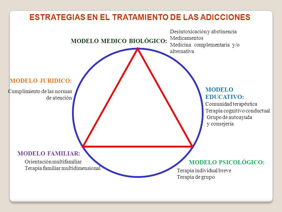 MODELO EDUCATIVO: Comunidad terapéutica Terapia cognitivo conductual Grupo de autoayuda y consejería MODELO MEDICO BIOLÓGICO: MODELO PSICOLÓGICO: Tera