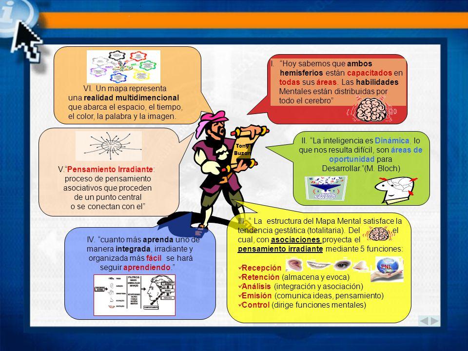 MAPAS MENTALES Lluvia de ideas multidimencional Técnica grafica potencial El asunto principal se plasma en La imagen central Las 2ª forman nuevas rama