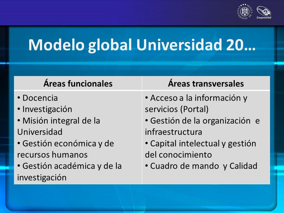 Modelo global Universidad 20… Áreas funcionales Áreas transversales Docencia Investigación Misión integral de la Universidad Gestión económica y de re