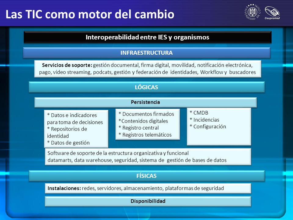 Interoperabilidad entre IES y organismos INFRAESTRUCTURA Servicios de soporte: gestión documental, firma digital, movilidad, notificación electrónica,