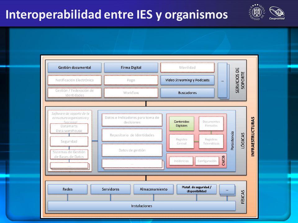 Interoperabilidad entre IES y organismos
