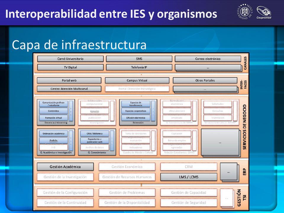 Capa de infraestructura Interoperabilidad entre IES y organismos