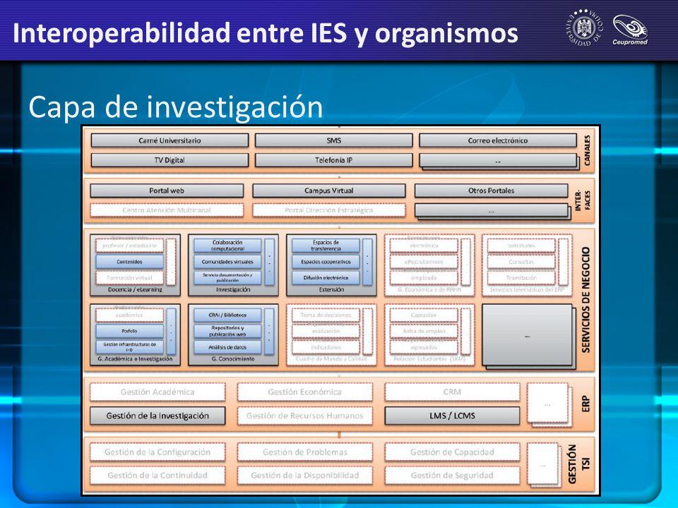 Capa de investigación Interoperabilidad entre IES y organismos