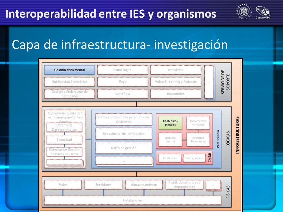 Capa de infraestructura- investigación Interoperabilidad entre IES y organismos
