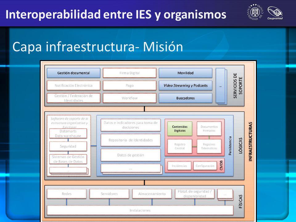 Capa infraestructura- Misión Interoperabilidad entre IES y organismos