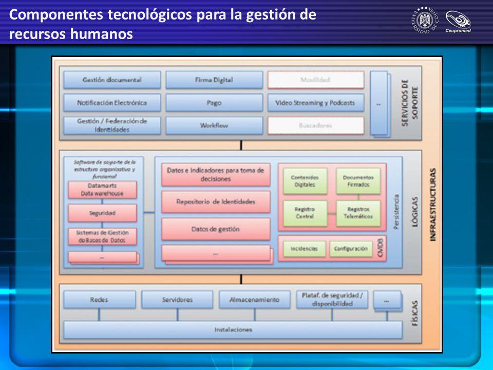 Componentes tecnológicos para la gestión de recursos humanos