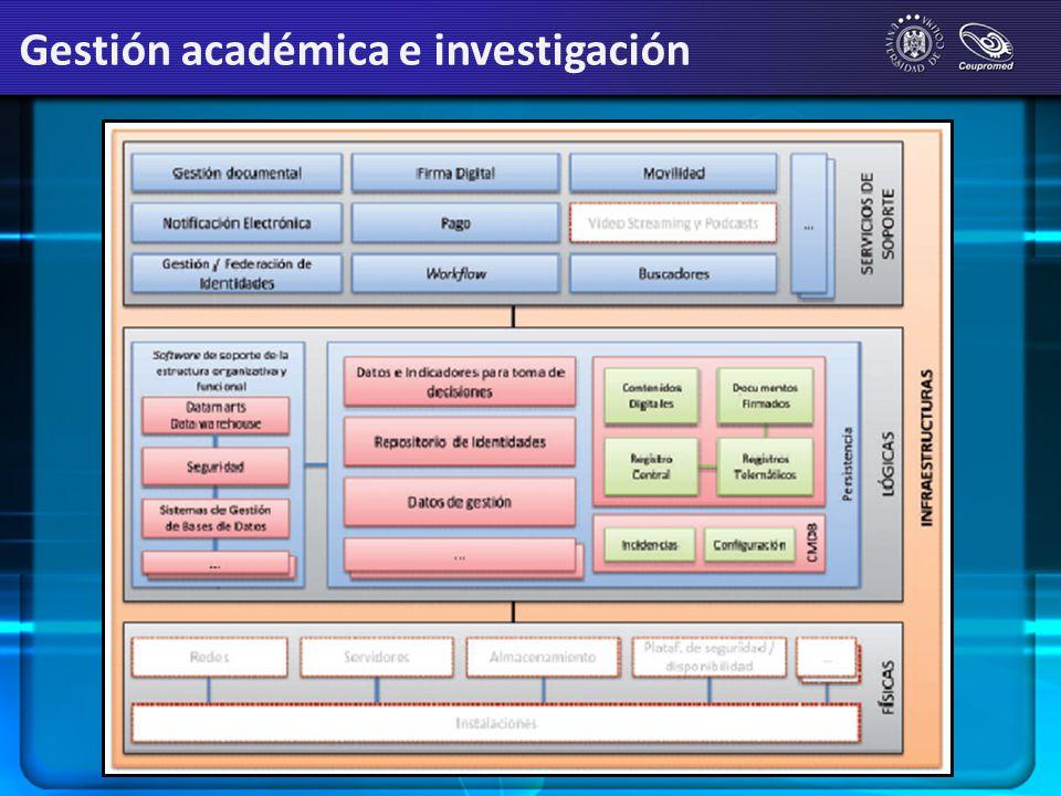 Gestión académica e investigación