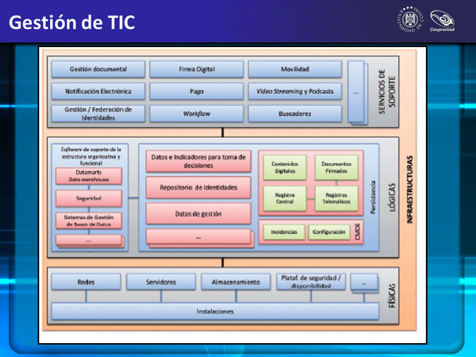 Gestión de TIC