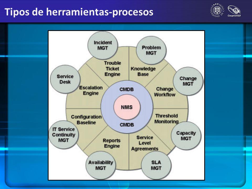 Tipos de herramientas-procesos