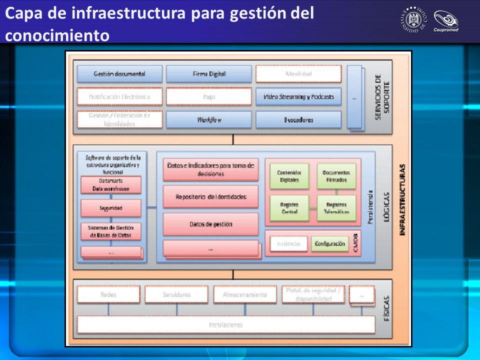 Capa de infraestructura para gestión del conocimiento