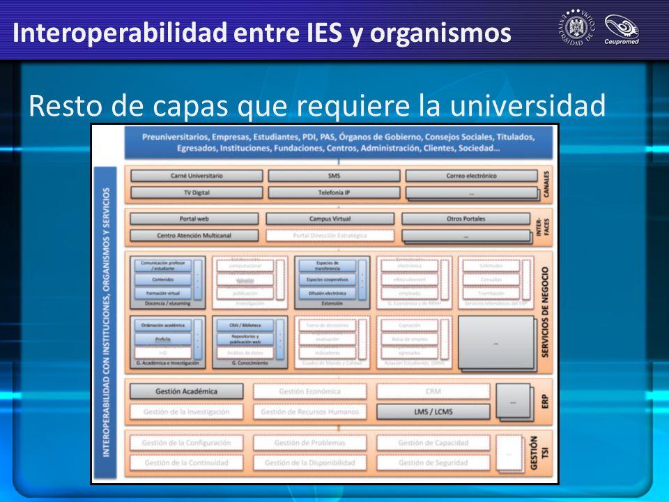 Resto de capas que requiere la universidad Interoperabilidad entre IES y organismos