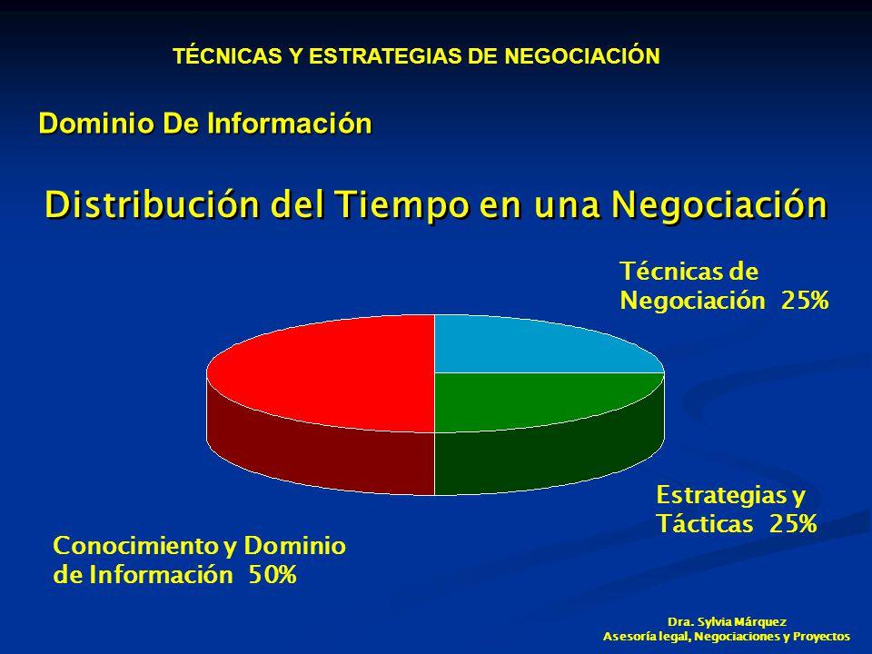 Distribución del Tiempo en una Negociación Conocimiento y Dominio de Información 50% Técnicas de Negociación 25% Estrategias y Tácticas 25% Dominio De Información TÉCNICAS Y ESTRATEGIAS DE NEGOCIACIÓN Dra.