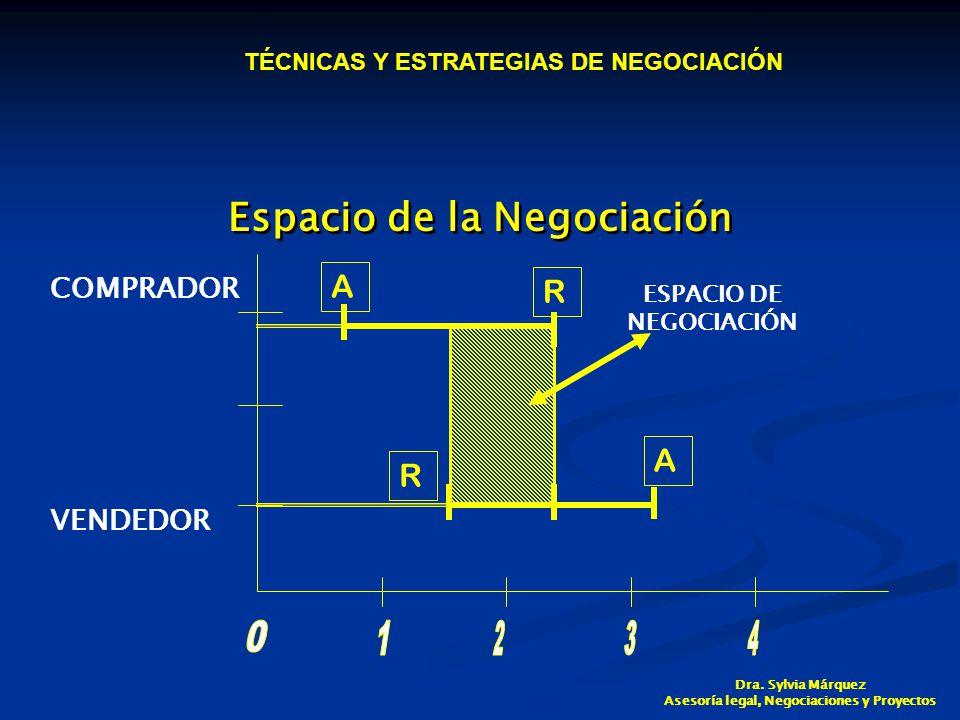 Espacio de la Negociación ESPACIO DE NEGOCIACIÓN A R R A COMPRADOR VENDEDOR TÉCNICAS Y ESTRATEGIAS DE NEGOCIACIÓN Dra.