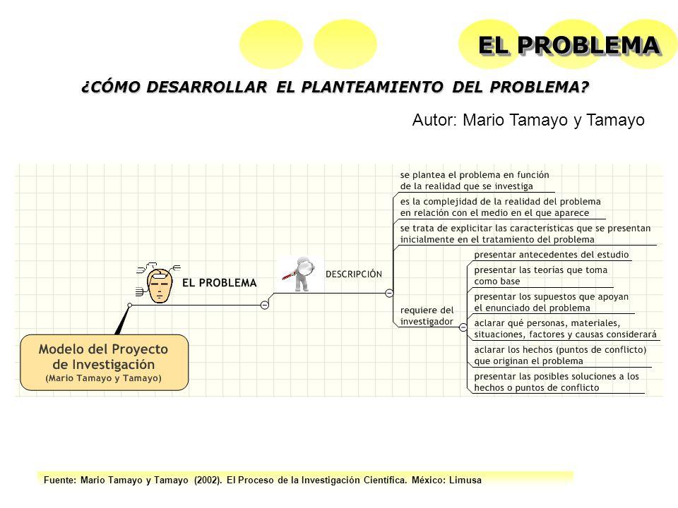 Fuente: Mario Tamayo y Tamayo (2002). El Proceso de la Investigación Científica. México: Limusa ¿CÓMO DESARROLLAR EL PLANTEAMIENTO DEL PROBLEMA? EL PR