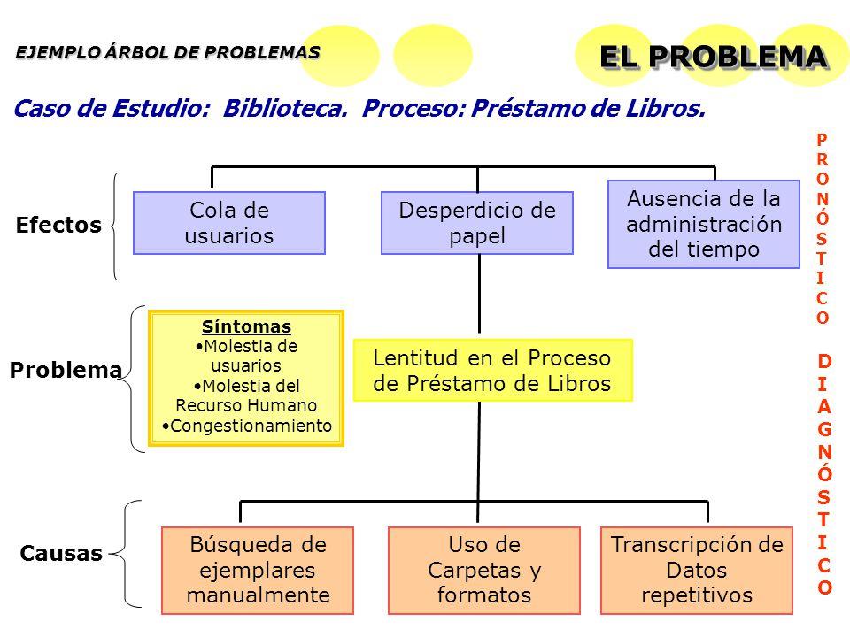 Búsqueda de ejemplares manualmente Uso de Carpetas y formatos Transcripción de Datos repetitivos Causas Lentitud en el Proceso de Préstamo de Libros P