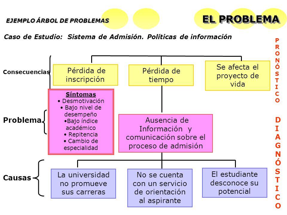 La universidad no promueve sus carreras No se cuenta con un servicio de orientación al aspirante Causas Ausencia de Información y comunicación sobre e