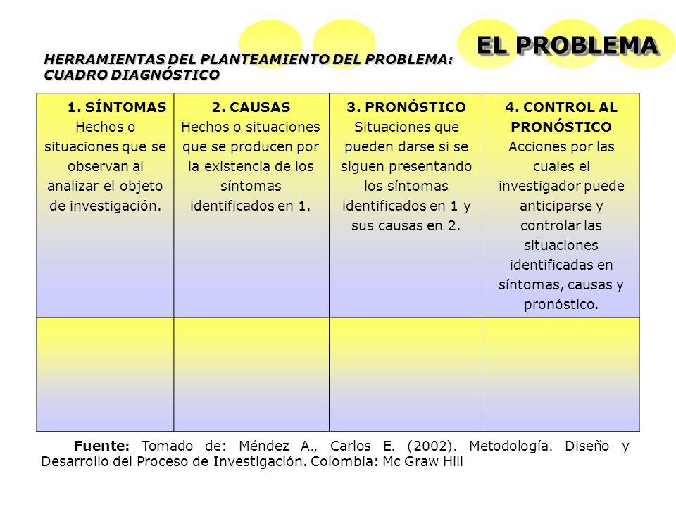 Fuente: Tomado de: Méndez A., Carlos E. (2002). Metodología. Diseño y Desarrollo del Proceso de Investigación. Colombia: Mc Graw Hill 1. SÍNTOMAS Hech