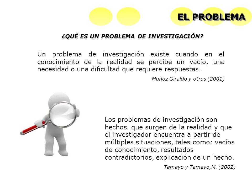Los problemas de investigación son hechos que surgen de la realidad y que el investigador encuentra a partir de múltiples situaciones, tales como: vacíos de conocimiento, resultados contradictorios, explicación de un hecho.