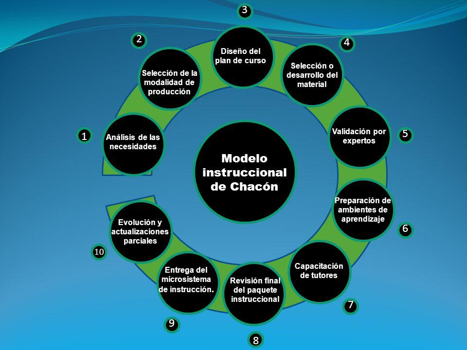 Análisis de las necesidades Selección de la modalidad de producción Diseño del plan de curso Selección o desarrollo del material Validación por expert