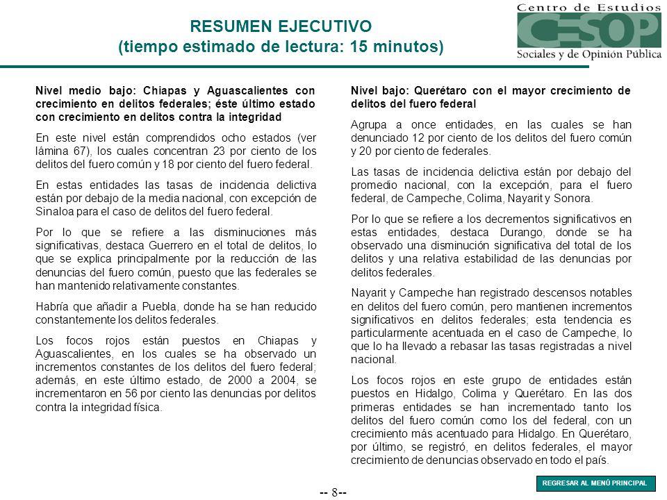 -- 69-- 20002001200220032004 Fuero Federal1,6591,7771,7432,4172,268 Fuero Común29,80434,87835,60534,83236,067 INCIDENCIA DELICTIVA 2000-2004 Chiapas Denuncias presentadas Fuente: Sistema Nacional de Seguridad Pública, Resumen de Incidencia Delictiva 2004, Secretaría de Seguridad Pública, 10 de febrero de 2005.
