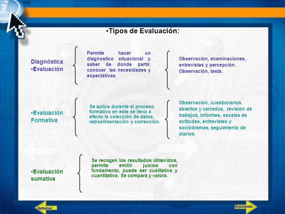 Tipos de Evaluación: Observación, examinaciones, entrevistas y percepción. Observación, tests. Observación, cuestionarios abiertos y cerrados, revisió